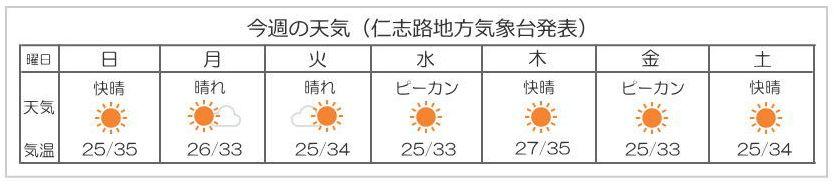 仁志路島週間天気